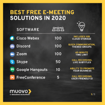 Best Free E-Meeting Solutions 2020